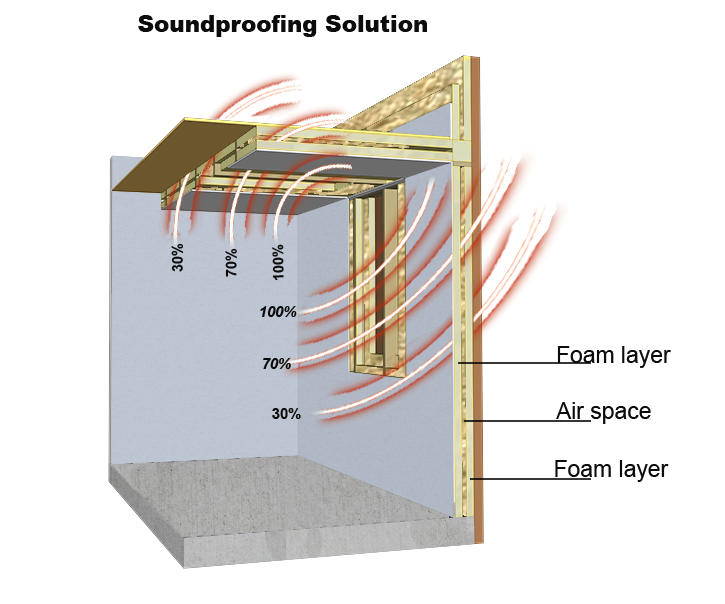 Room Acoustic Insulation : Soundproofing insulation weather roofing
